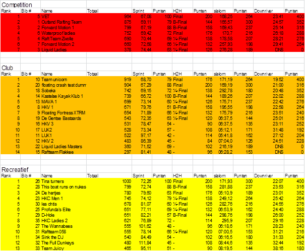 Results Raft Race Belgium 2018