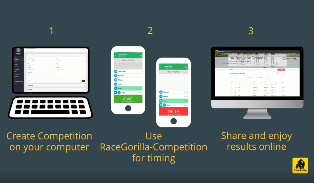 start using RaceGorilla-Competition