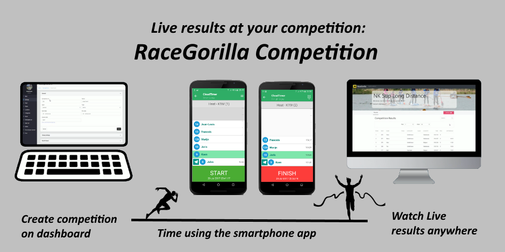 Racegorilla competition app with live results